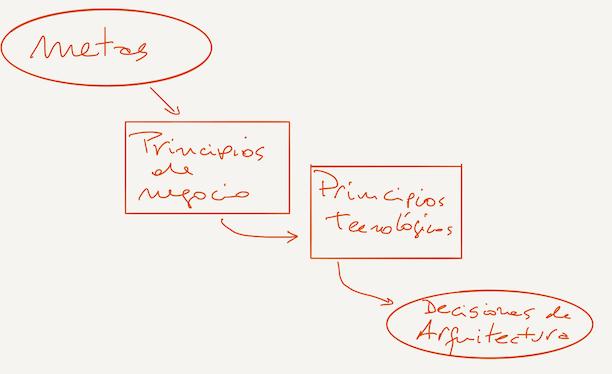 El proceso para tomar decisiones en una arquitectura de software