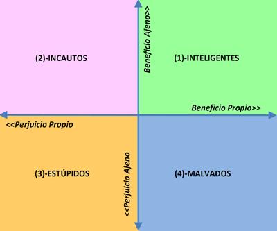 División de las personas según el perjucio y beneficio en sus interacciones